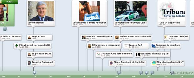 Timeline leggi Internet Italia