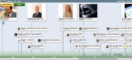 Timeline delle leggi sull'Internet italiano